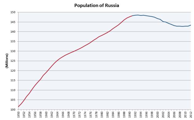Population_of_Russia